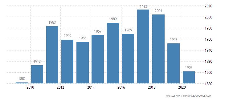 australia listed domestic companies total wb data