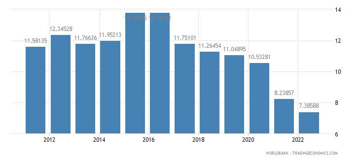 australia manufactures exports percent of merchandise exports wb data