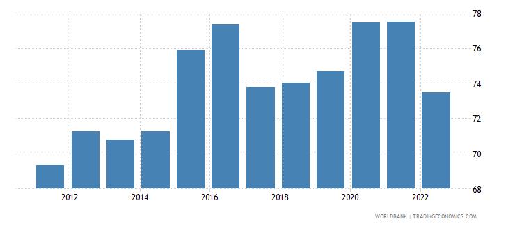 australia manufactures imports percent of merchandise imports wb data