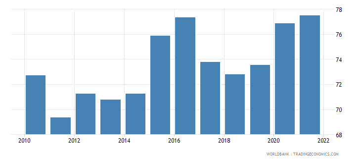 australia manufactures imports percent of merchandise imports wb data