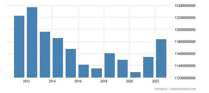 australia manufacturing value added constant lcu wb data