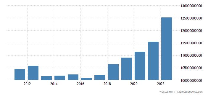 australia manufacturing value added current lcu wb data