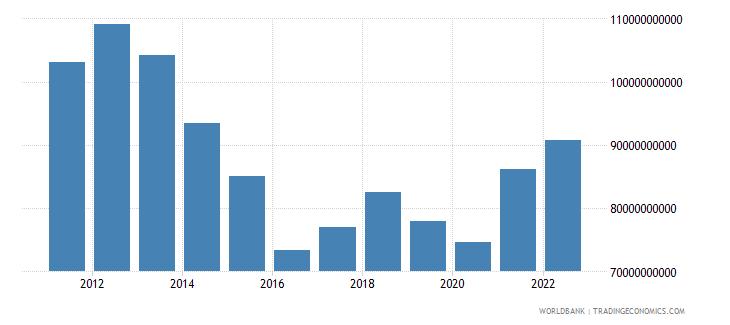 australia manufacturing value added us dollar wb data