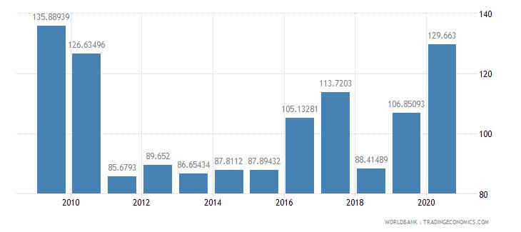 australia market capitalization of listed companies percent of gdp wb data
