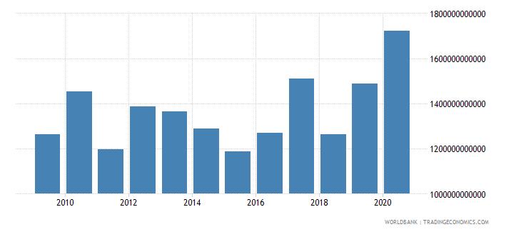 australia market capitalization of listed companies us dollar wb data