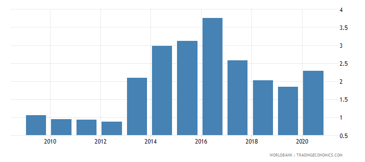 australia merchandise exports by the reporting economy residual percent of total merchandise exports wb data