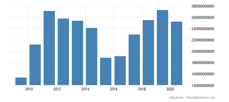 australia merchandise exports by the reporting economy us dollar wb data