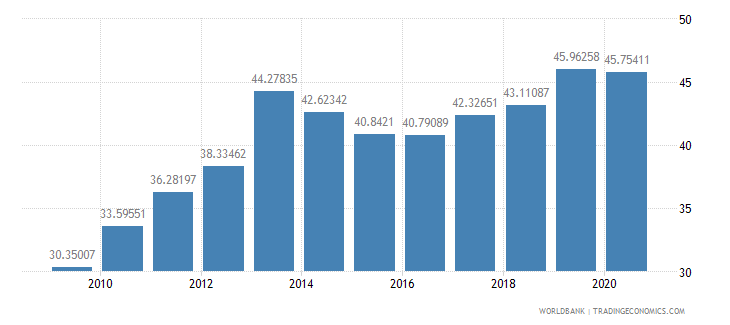 australia merchandise exports to developing economies in east asia  pacific percent of total merchandise exports wb data