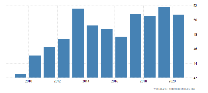 australia merchandise exports to developing economies outside region percent of total merchandise exports wb data