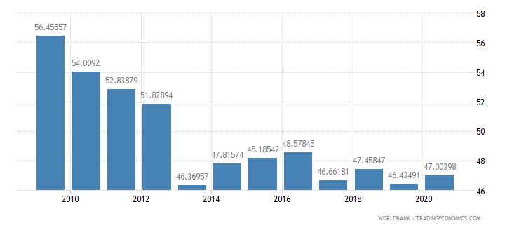 australia merchandise exports to high income economies percent of total merchandise exports wb data