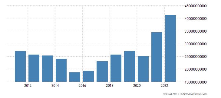 australia merchandise exports us dollar wb data