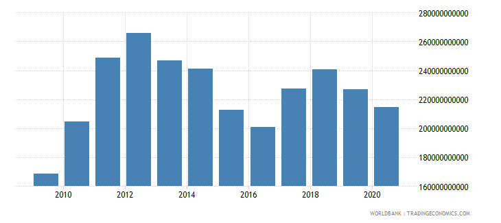 australia merchandise imports by the reporting economy us dollar wb data