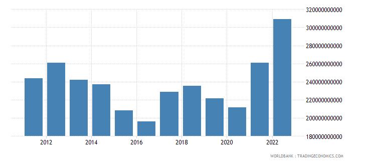 australia merchandise imports us dollar wb data