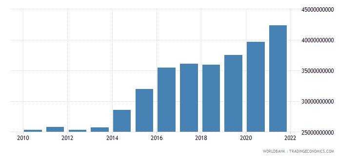 australia military expenditure current lcu wb data