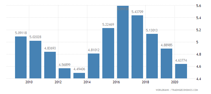 australia military expenditure percent of central government expenditure wb data