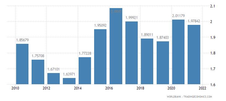 australia military expenditure percent of gdp wb data