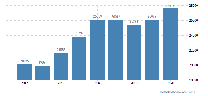 Australia Military Expenditure