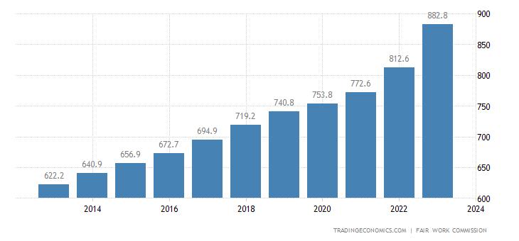 Australia Minimum Weekly Wage