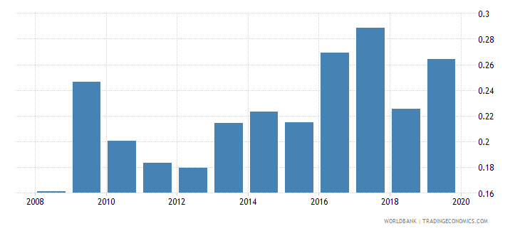 australia months import cover of foreign reserves wb data