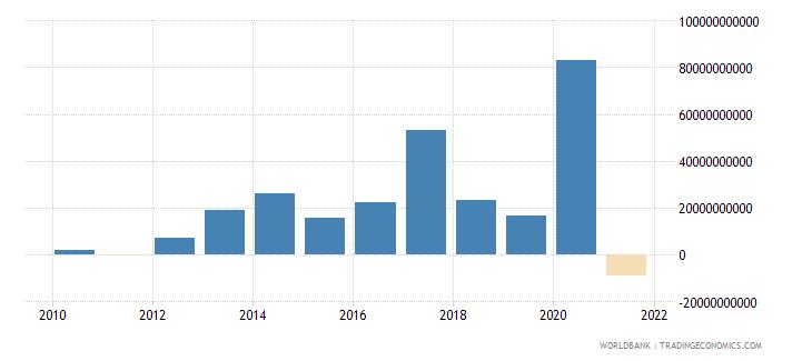 australia net acquisition of financial assets current lcu wb data