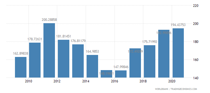 australia net barter terms of trade index 2000  100 wb data