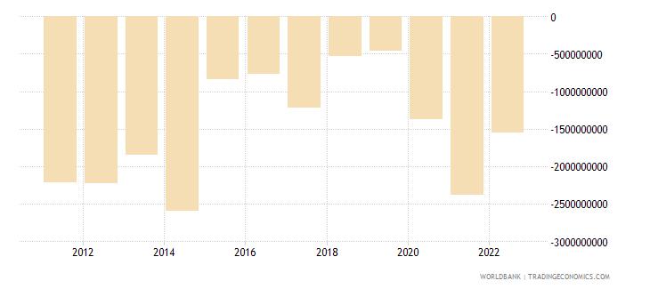 australia net current transfers bop us dollar wb data