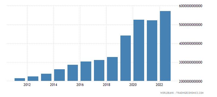 australia net domestic credit current lcu wb data