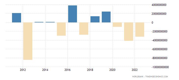 australia net errors and omissions adjusted bop us dollar wb data