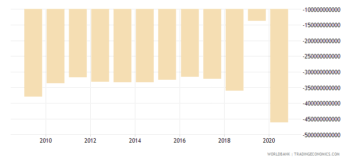 australia net foreign assets current lcu wb data