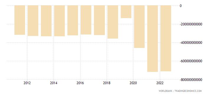 australia net foreign assets current lcu wb data