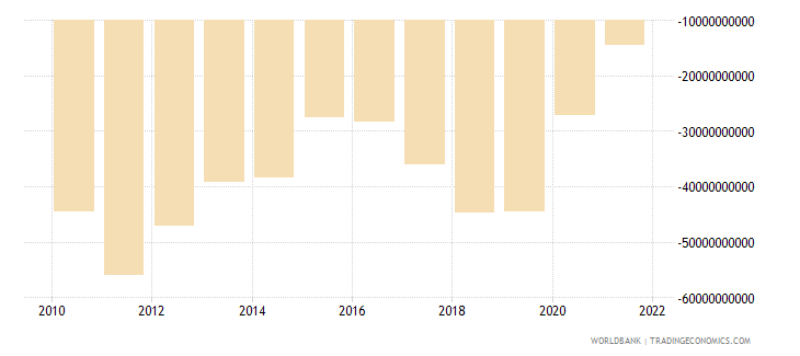 australia net income from abroad us dollar wb data
