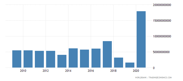 australia net incurrence of liabilities total current lcu wb data
