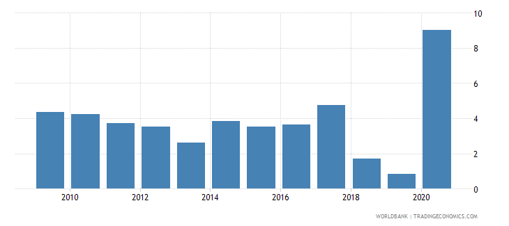 australia net incurrence of liabilities total percent of gdp wb data