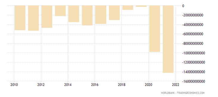 australia net lending   net borrowing  current lcu wb data