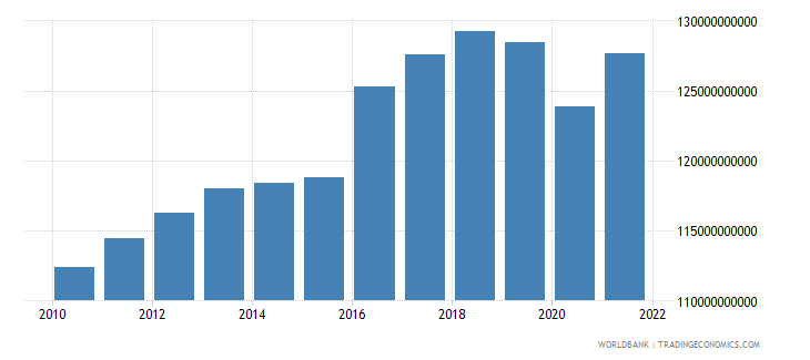 australia net taxes on products constant lcu wb data