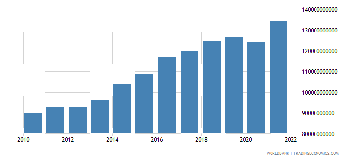 australia net taxes on products current lcu wb data