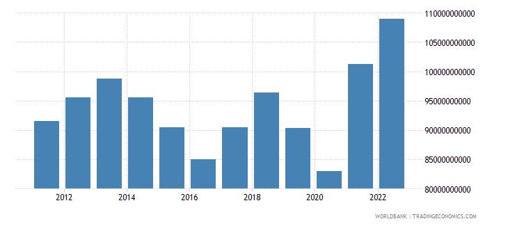 australia net taxes on products us dollar wb data