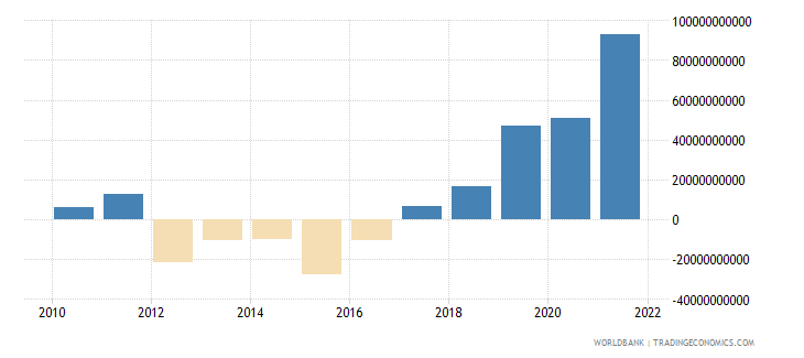 australia net trade in goods and services bop us dollar wb data