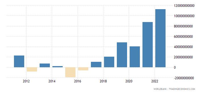 australia net trade in goods bop us dollar wb data