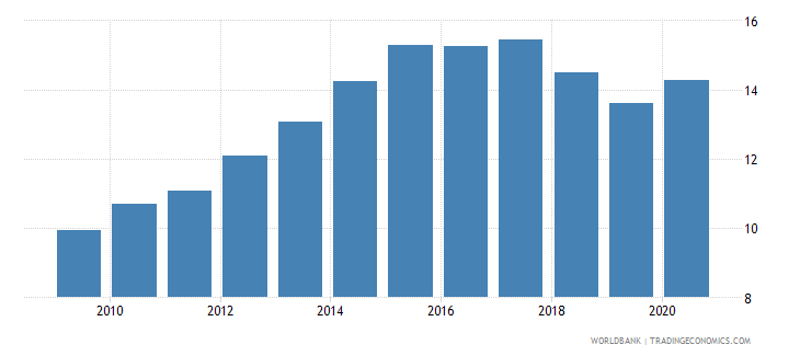australia new business density new registrations per 1 000 people ages 15 64 wb data