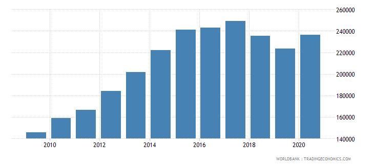 australia new businesses registered number wb data