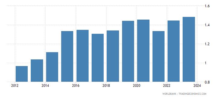 australia official exchange rate lcu per usd period average wb data