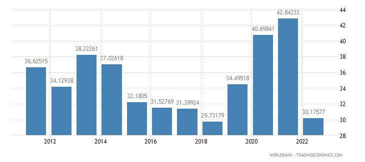 australia ores and metals exports percent of merchandise exports wb data