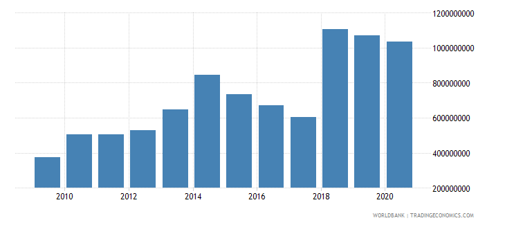 australia other taxes current lcu wb data
