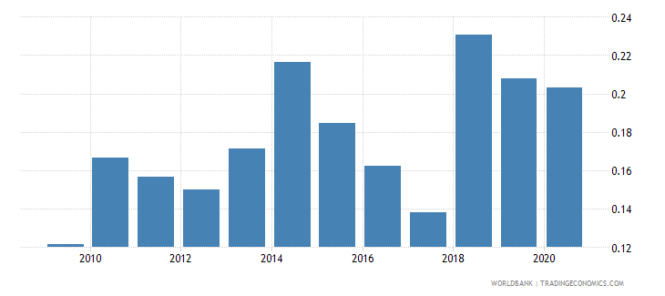 australia other taxes percent of revenue wb data
