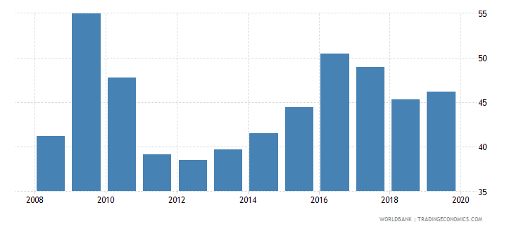 australia outstanding international private debt securities to gdp percent wb data