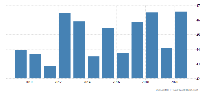 australia part time employment total percent of total employment wb data