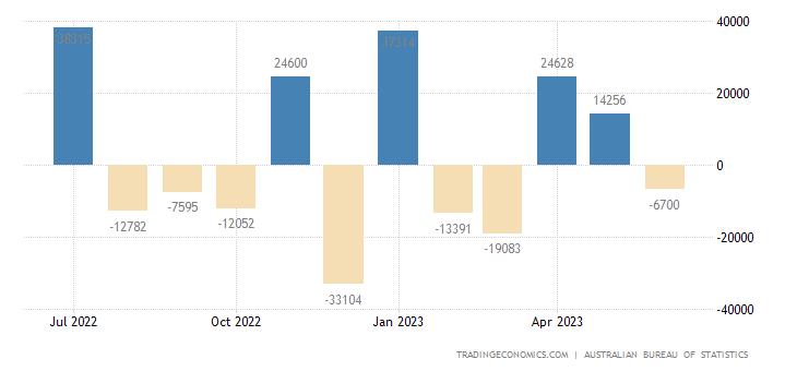 Australia Part Time Employment Change