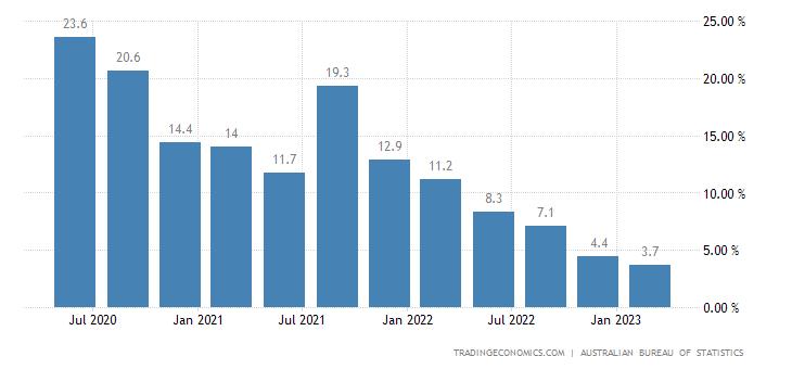 Australia Household Saving Ratio