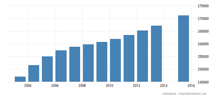 australia population age 0 total wb data